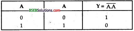 Bihar Board Class 12th Physics Solutions Chapter 14 Semiconductor Electronics Materials Devices and Simple Circuits - 12