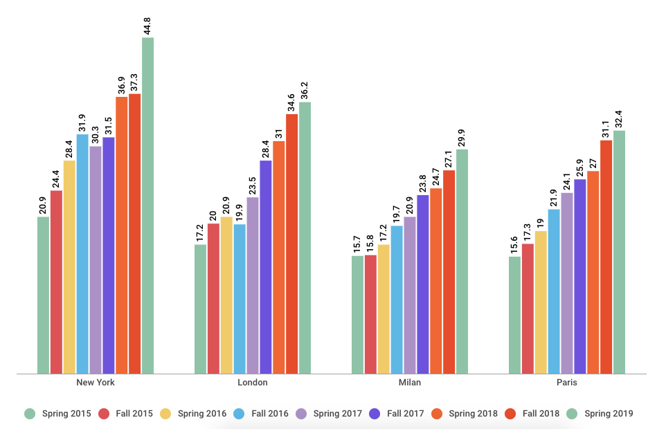 Chart showing Percent models of color in New York, London, Milan and Paris through Spring 2019 season
