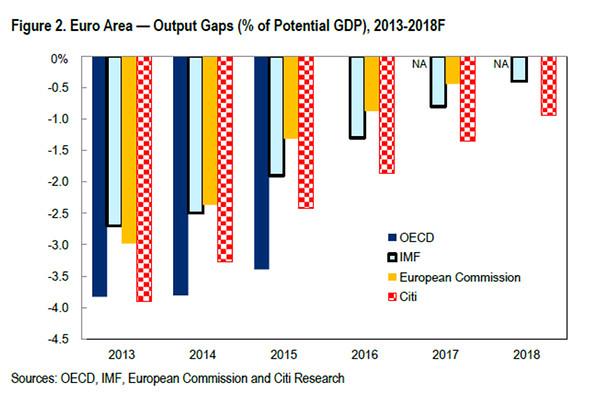 output-gap-estimates