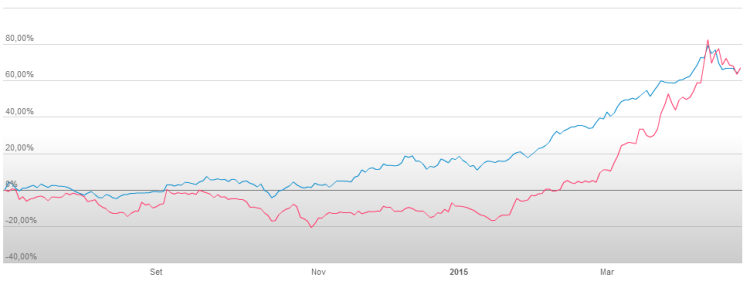 Fineco (Blue) vs Anima Holding (Red) since August