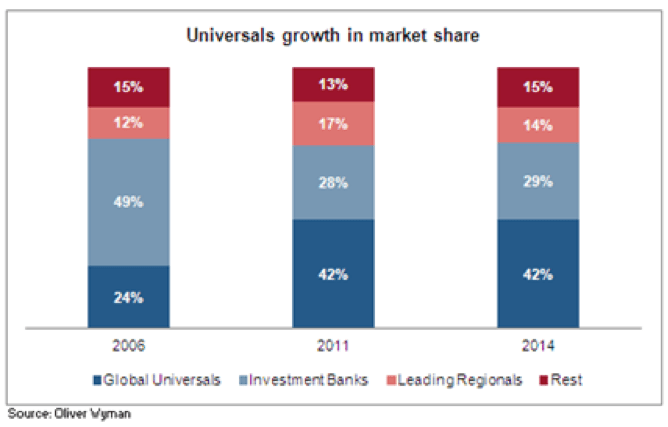 Is Time Up For Universal Banks Deutsche Bank Postbank Case Bsic Bocconi Students Investment Club
