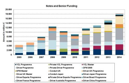 Source: VW Financial Services