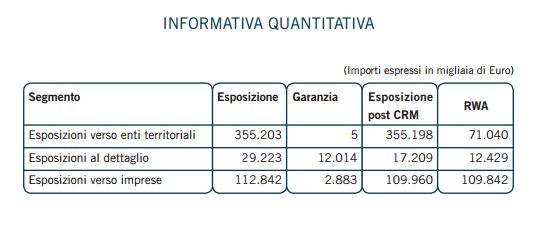Source: Banca Sistema Pillar 3 disclosure