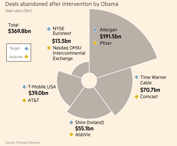 deals under obama