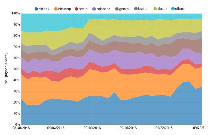 bitcoinity org markets
