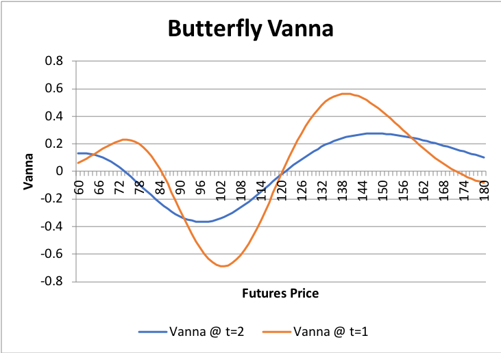 Graphs/Strat/Butterfly/1.png