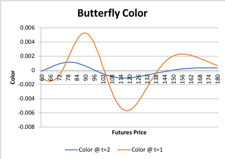 Graphs/Strat/Butterfly/5.png