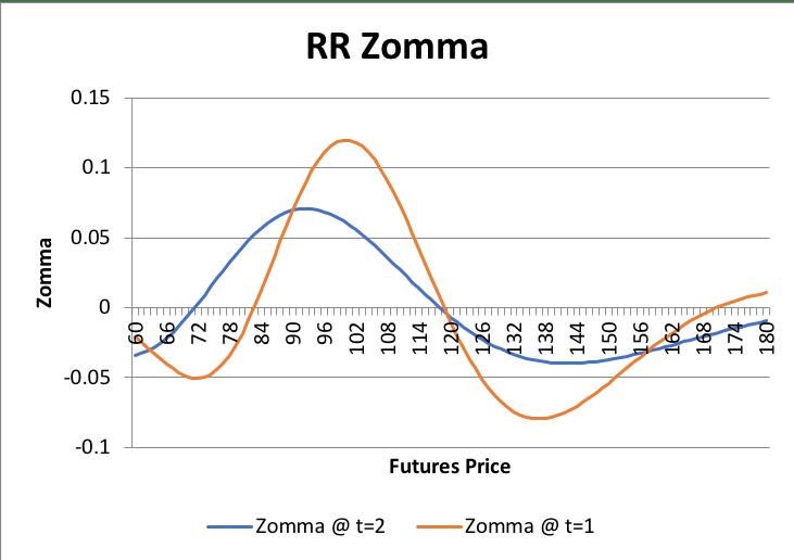 Graphs/Strat/RR/07.png