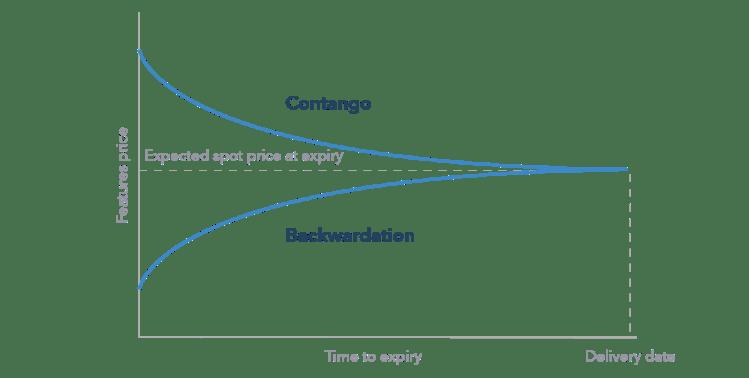 What are Contango and Backwardation? | IG UK