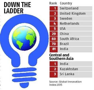 India ranks 81 among 141 countries