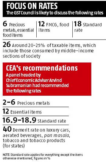 Centre proposes 26% peak rate for GST