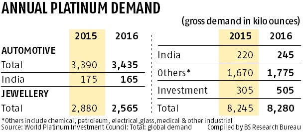 Global platinum supply likely to fall 2% this year