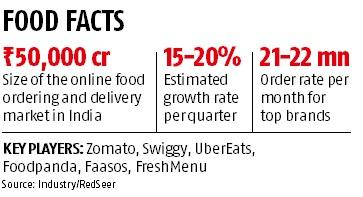 Future Group is betting big on the food delivery sector, to invest 1,000 Rs crore