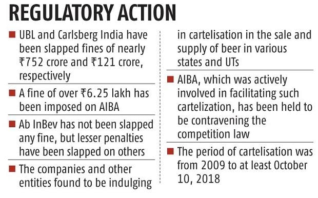 cci slaps rs 873-crore fine on ubl, carlsberg for price fixing | business standard news