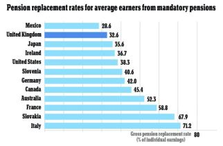 The OECD's research looks at the 'replacement rate' - the percentage of an earner's final salary replaced by their State pension  Read more: http://www.dailymail.co.uk/news/article-2514232/Britains-pension-shame-State-packages-worst-world-study-shows.html#ixzz3uQvw5sJE  Follow us: @MailOnline on Twitter | DailyMail on Facebook