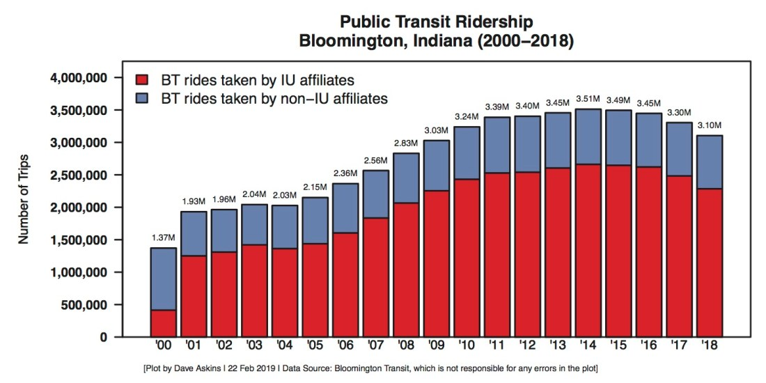 Bloomington Transit Ridership Trend by Year Feb 2019 stacked test