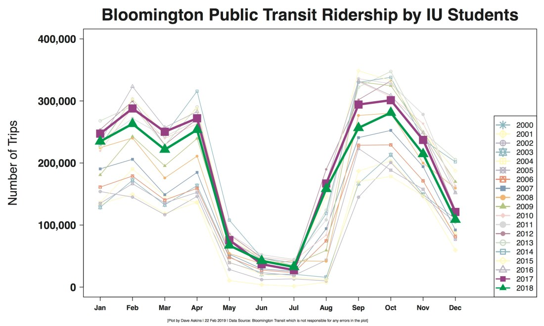 R Output Monthly BT ridership by IU students line graph