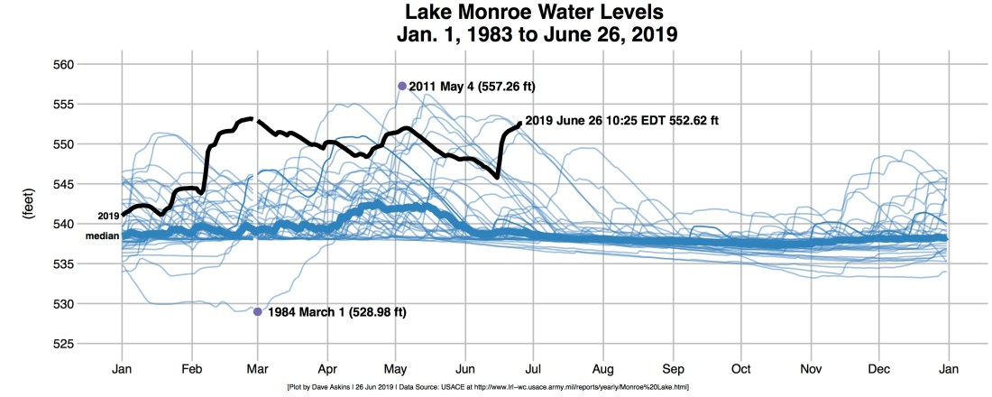 Updated R-OUT-Lake-Monroe-Levels-2019-Highlight