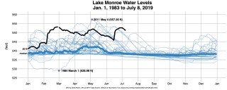 R-OUT-Lake-Monroe-Levels-2019-Highlight July 8 2019