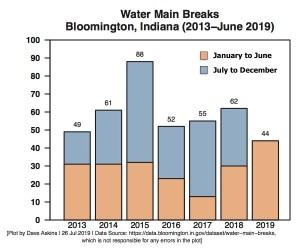 Water Main Breaks Bloomington 2013 to June 2019 first six