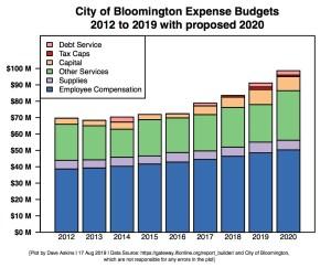Single Bar Barchart of City Budget