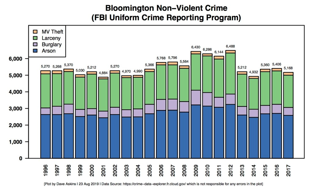 Stacked Bar Barchart of Bloomington Non Violent Crime Data