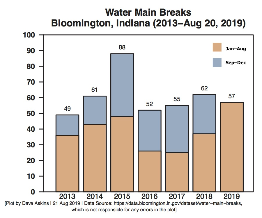 Water Main Breaks Bloomington 2013 to August 2019 first eight