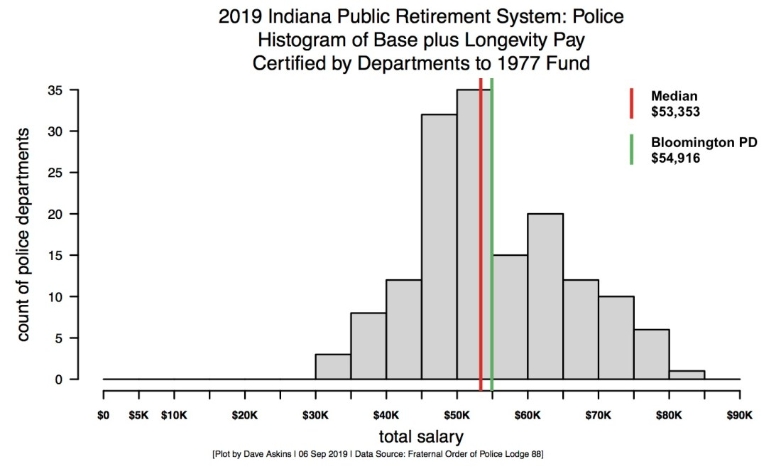 Annotated GRAY-R-Histogram-Police-Salaries2019