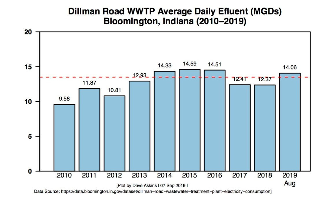 Average Daily Effluent at Dillman Road