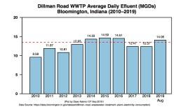 Average Daily Effluent at Dillman Road through Aug 2019