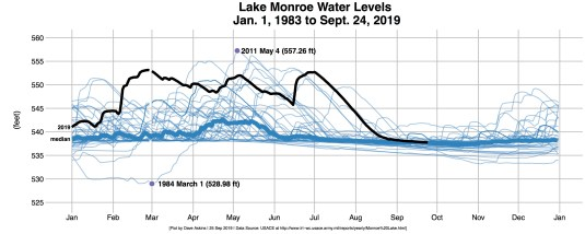 Lake Monroe water levels from 1983 to present.