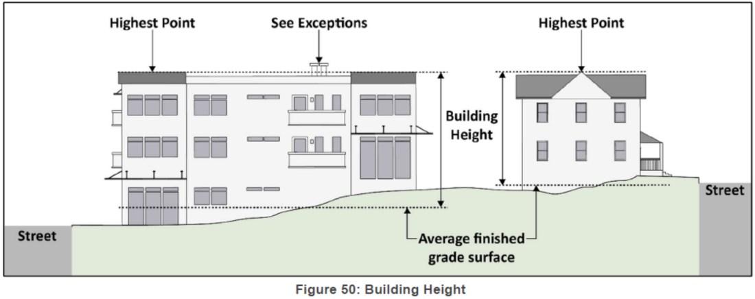 building height diagram Screen Shot 2019-11-26 at 11.54.00 PM