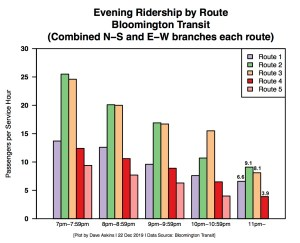 New Bar Chart Hourly Bus Ridership