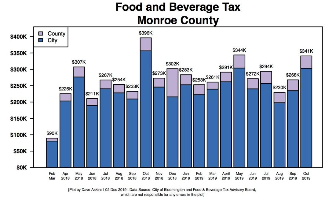 R Bar Chart of Food & Beverage Tax Oct 2019