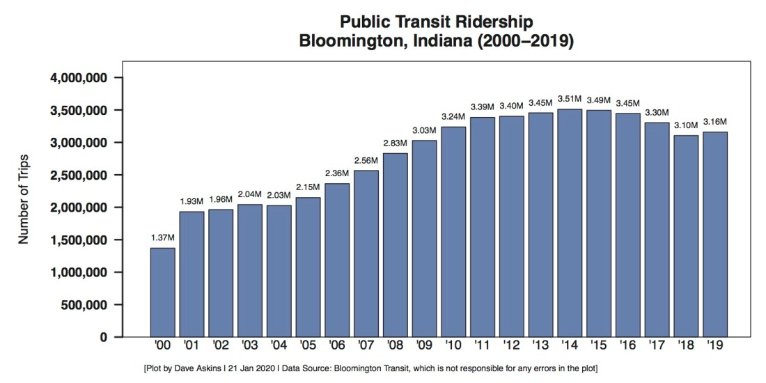 Bloomington Transit Ridership Trend by Year through 2019