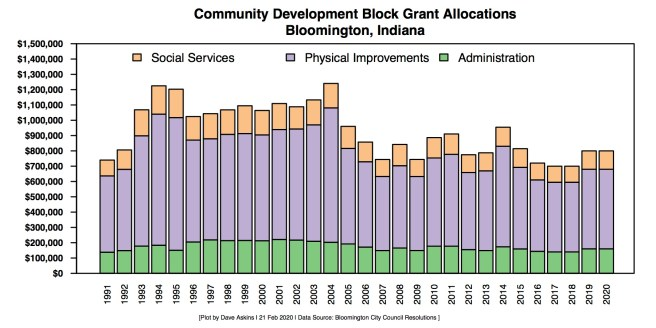 Plot of CDBG funding history from city council resolutions.