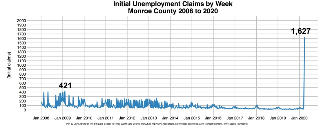 Annotated R-OUT Unemployment Initial Claims Monroe County 2008-2020