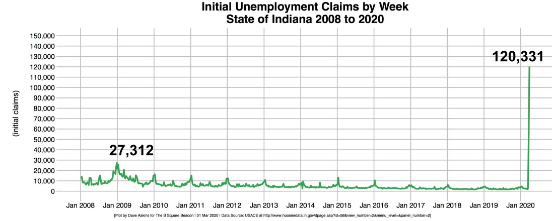 Annotation R-OUT Unemployment Initial Claims Indiana 2008-2020