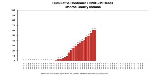 Barchart COVID-19 cases CUMULATIVE Monroe April 9