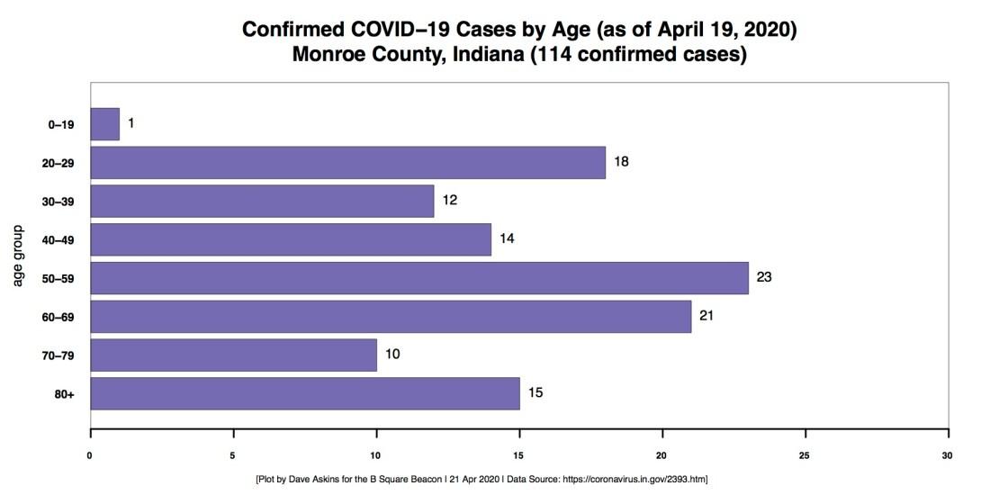 R Horizontal Bar Chart COVID Age Demographic Monroe County through April 19