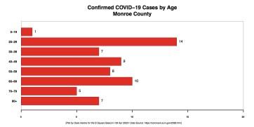 R Horizontal Bar Chart COVID Age Demographic through April 8