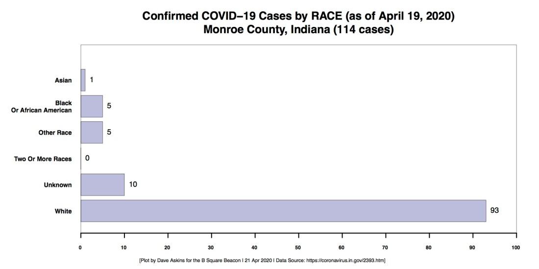 R Horizontal Bar Chart COVID RACE Demographic Monroe County CASES through April 19
