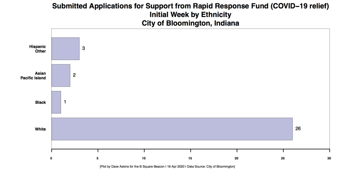 R Horizontal Bar Chart FB tax support ethnicity