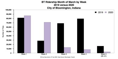 Stacked Bar Chart for March BT Ridership