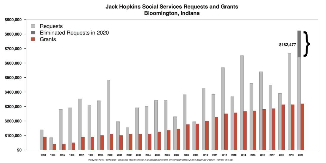 Annotated R Bar Chart History of Jack Hopkins Funding 2020 Apps