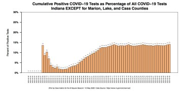 Barchart COVID-19 Percentage of Positive Tests EXCEPT THREE Counties for May 10 Report