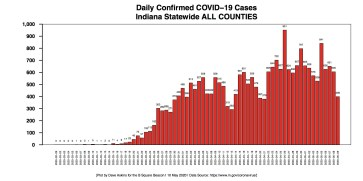Barchart COVID-19 cases DAILY ALL COUNTIES STATE for May 10 Report