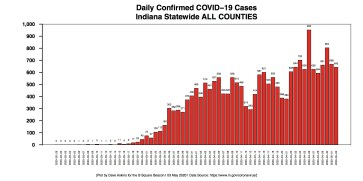 Barchart COVID-19 cases DAILY ALL COUNTIES STATE