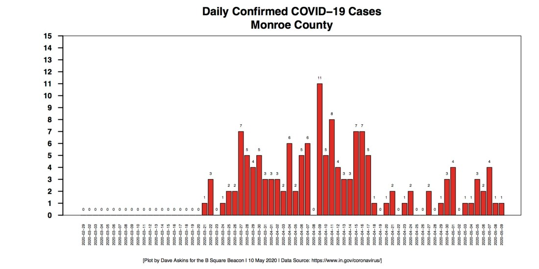 Barchart COVID-19 cases DAILY COUNTIES MONROE For May 10 Report
