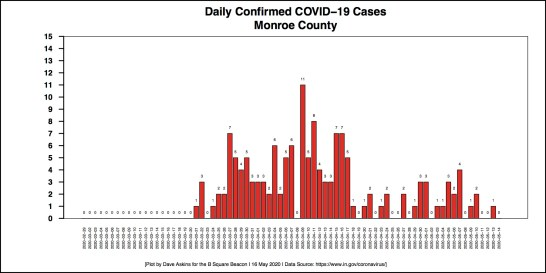 New Barchart COVID-19 cases DAILY COUNTIES MONROE For May 15 Report